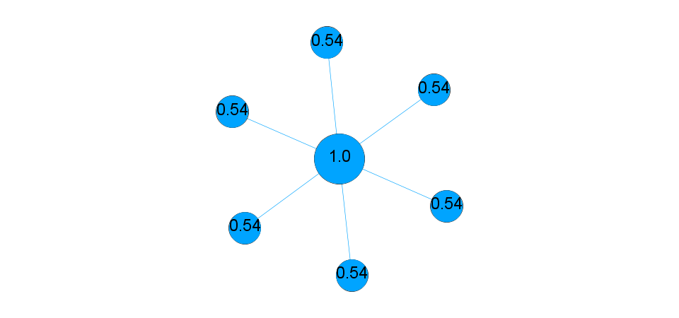 Star Network - Closeness Centrality